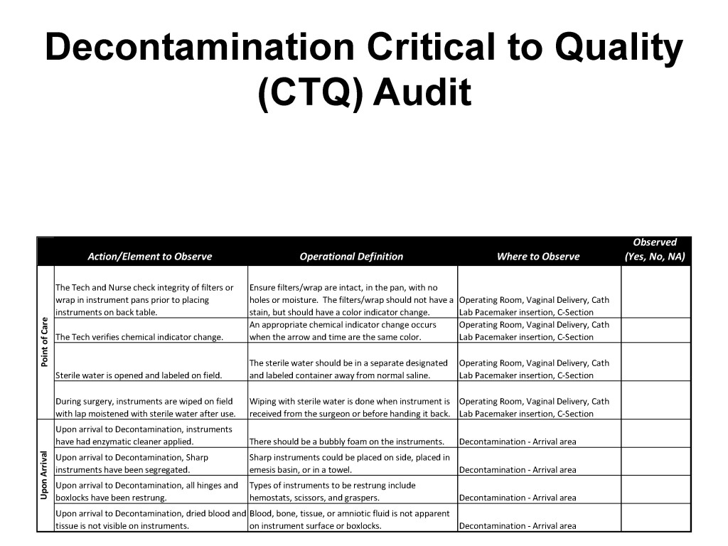 """This audit tool focuses on the 27 steps related to decontamination. Note that items are divided according to location—in this example, """"point of care"""" and """"upon arrival."""""""
