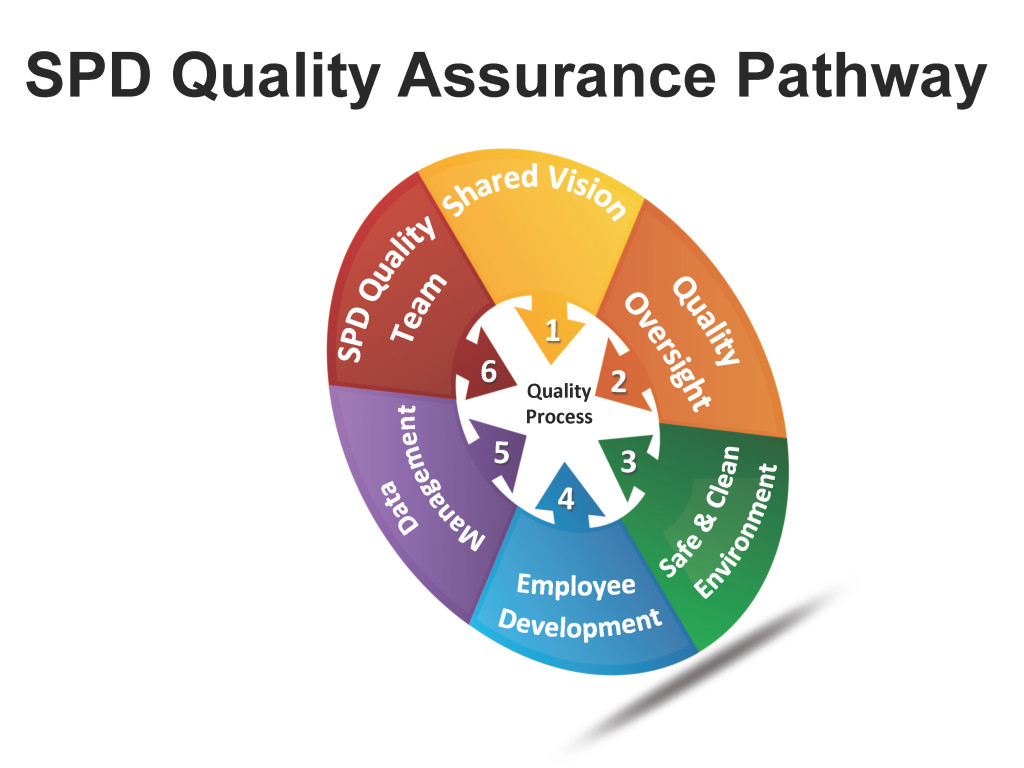 Leaders at Memorial Hermann Health System used the quality improvement pathway as a guide for improving SPD performance. All images courtesy of Memorial Hermann Health System. Used with permission.